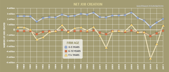Net Job Creation by Firm Age in U.S.