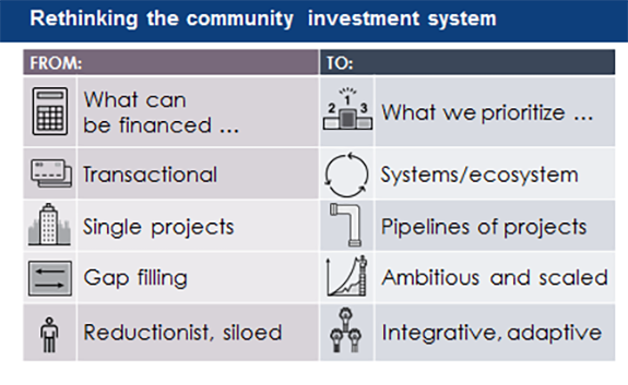 Rethinking the community investment system