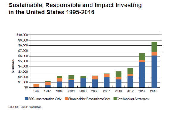 Sustainable, Responsible and Impact Investing in the United States 1995-2016