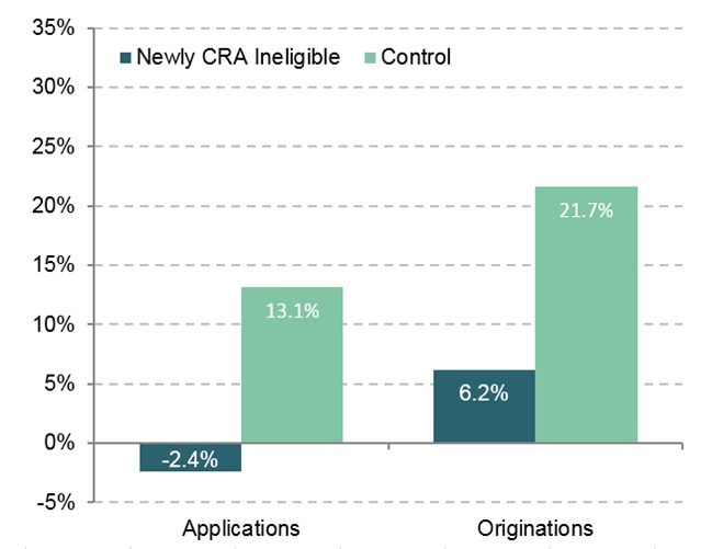 Percent Change in Home Purchase Loans Made by Lenders Subject to the CRA, Philadelphia MD