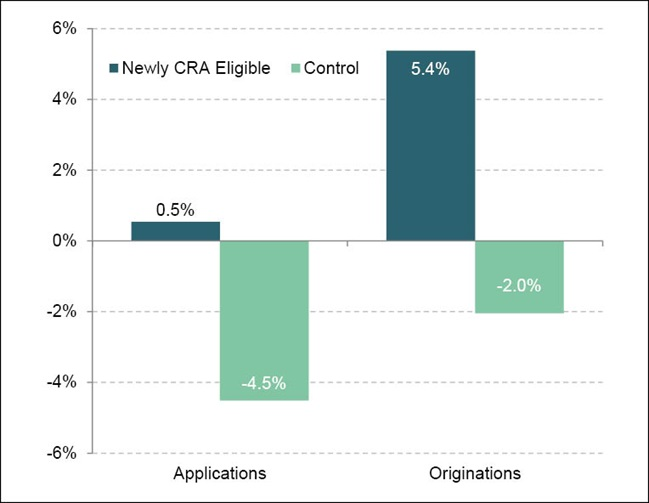 Percent Change in Home Purchase Loans Made by Lenders Subject to the CRA, MBC MD