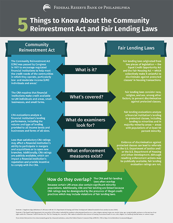 5 Things to Know About the Community Reinvestment Act and Fair Lending Laws