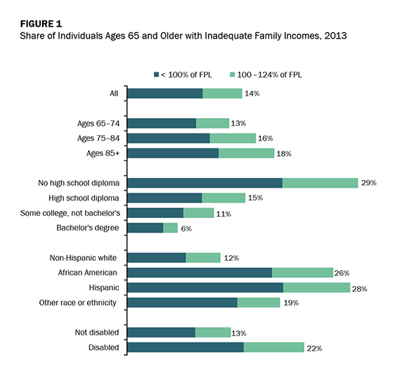 Figure 1 - Share of Individuals Ages 65 and Older with Inadequate Family Incomes, 2013