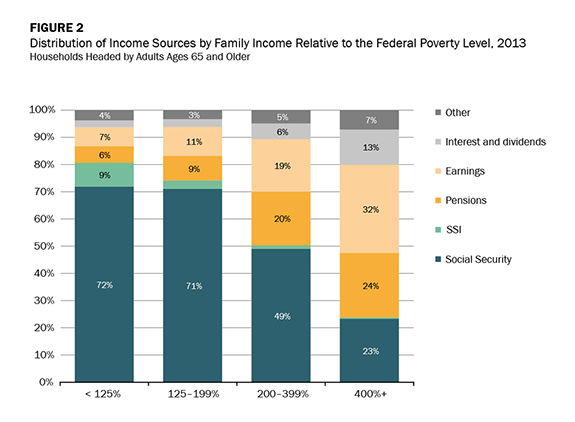 Figure 2 - Distribution of Income Sources by Family Income Relative to the Federal Poverty Level, 2013