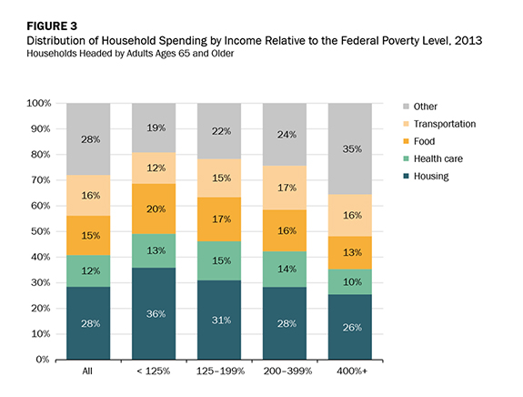 Figure 3 - Distribution of Household Spending by Income Relative to the Federal Poverty Level, 2013
