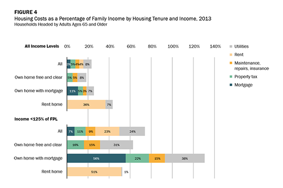 Figure 4 - Housing Costs as a Percentage of Family Income by Housing Tenure and Income, 2013