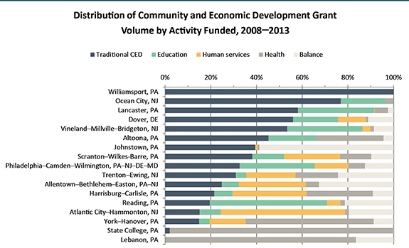 Distribution of Community and Economic Development Grant Volume by Activity Funded, 2008-2013