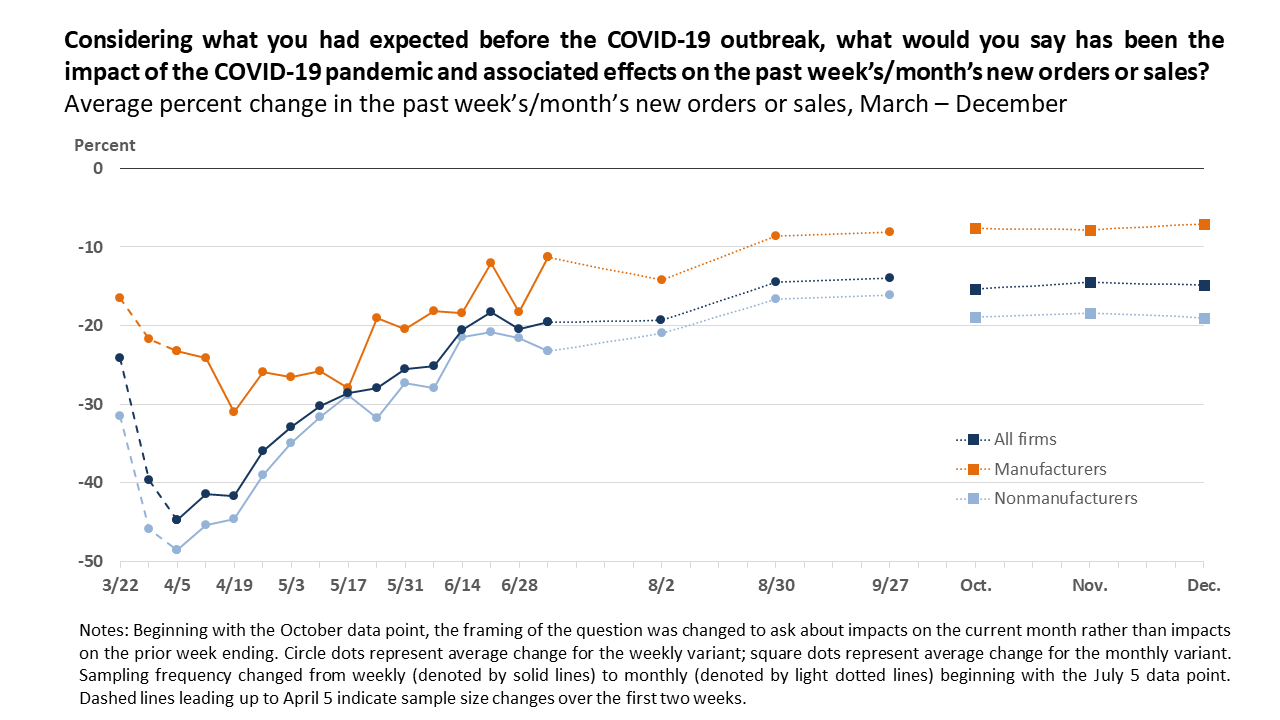 COVID Business Outlook Survey Chart