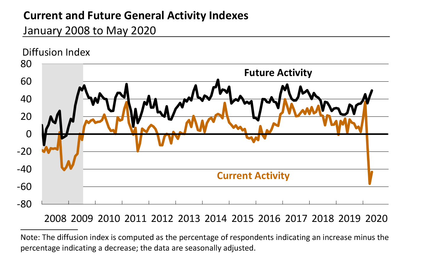 Line chart showing Current and Future General Activity Indexes - January 2008 to May 2020