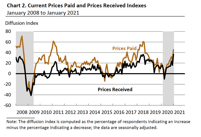 Line chart showing Current Prices Paid and Prices Received Indexes - January 2008 to January 2021