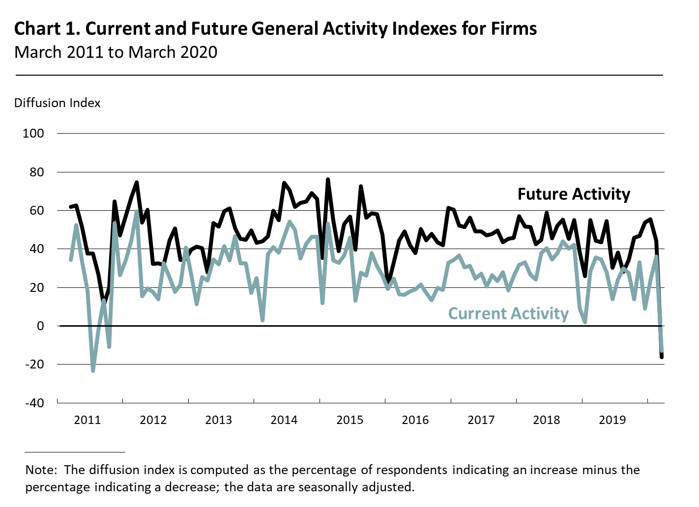 Current and Future General Activity Indexes for Firms