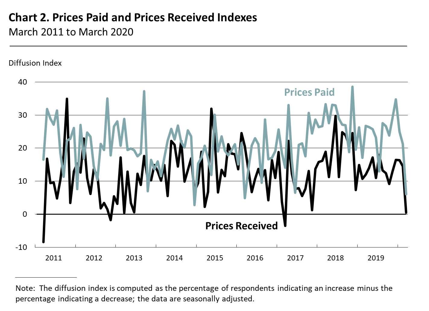 Prices Paid and Prices Received Indexes