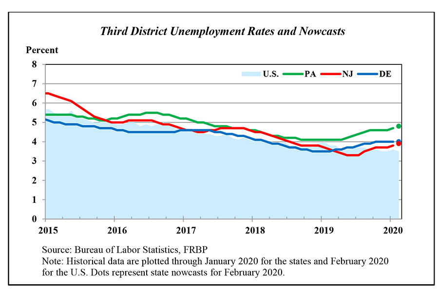 Line chart showing Third District Unemployment Rates and Nowcasts