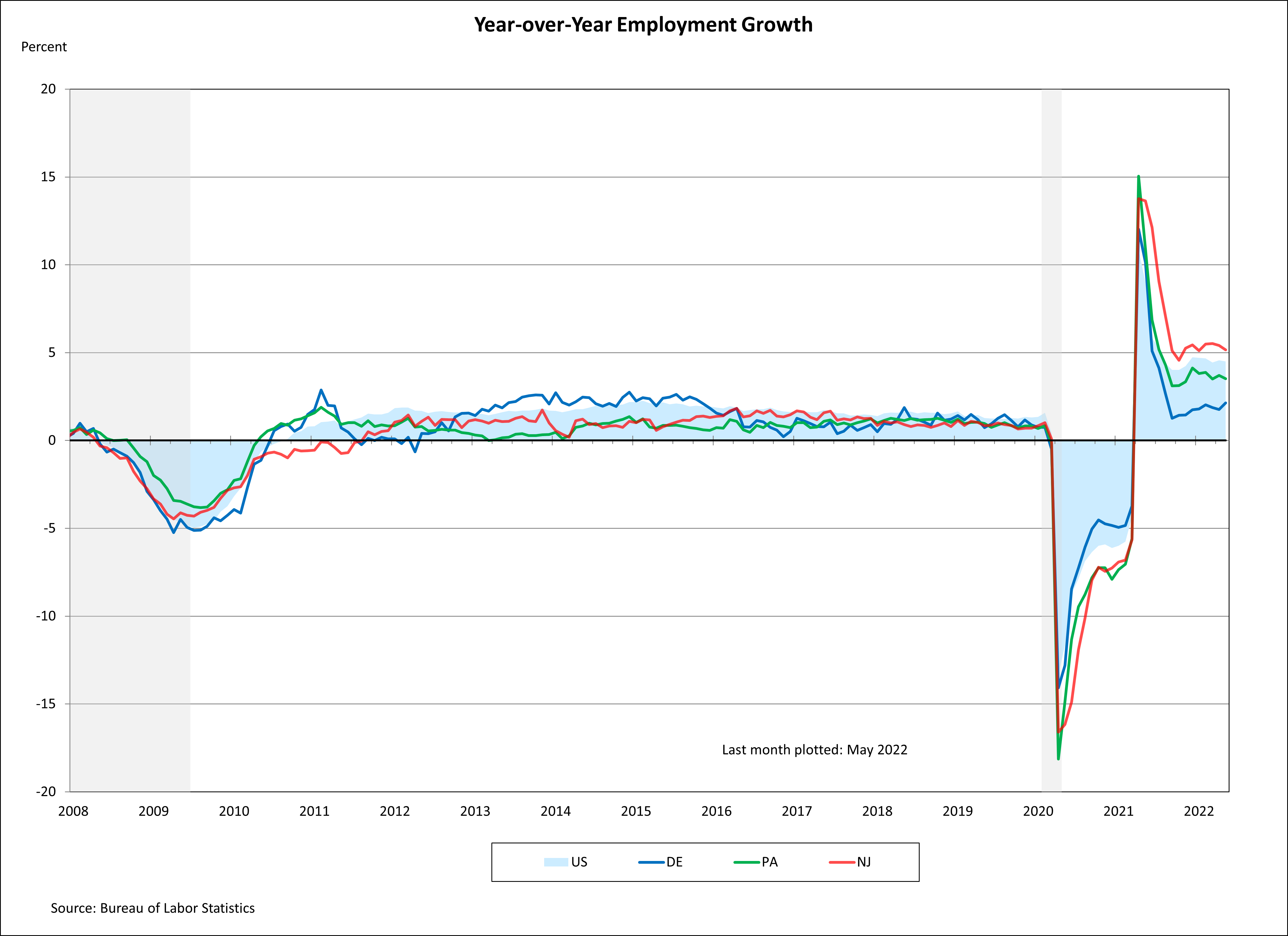 Line chart showing Year-over Year Employment Growth