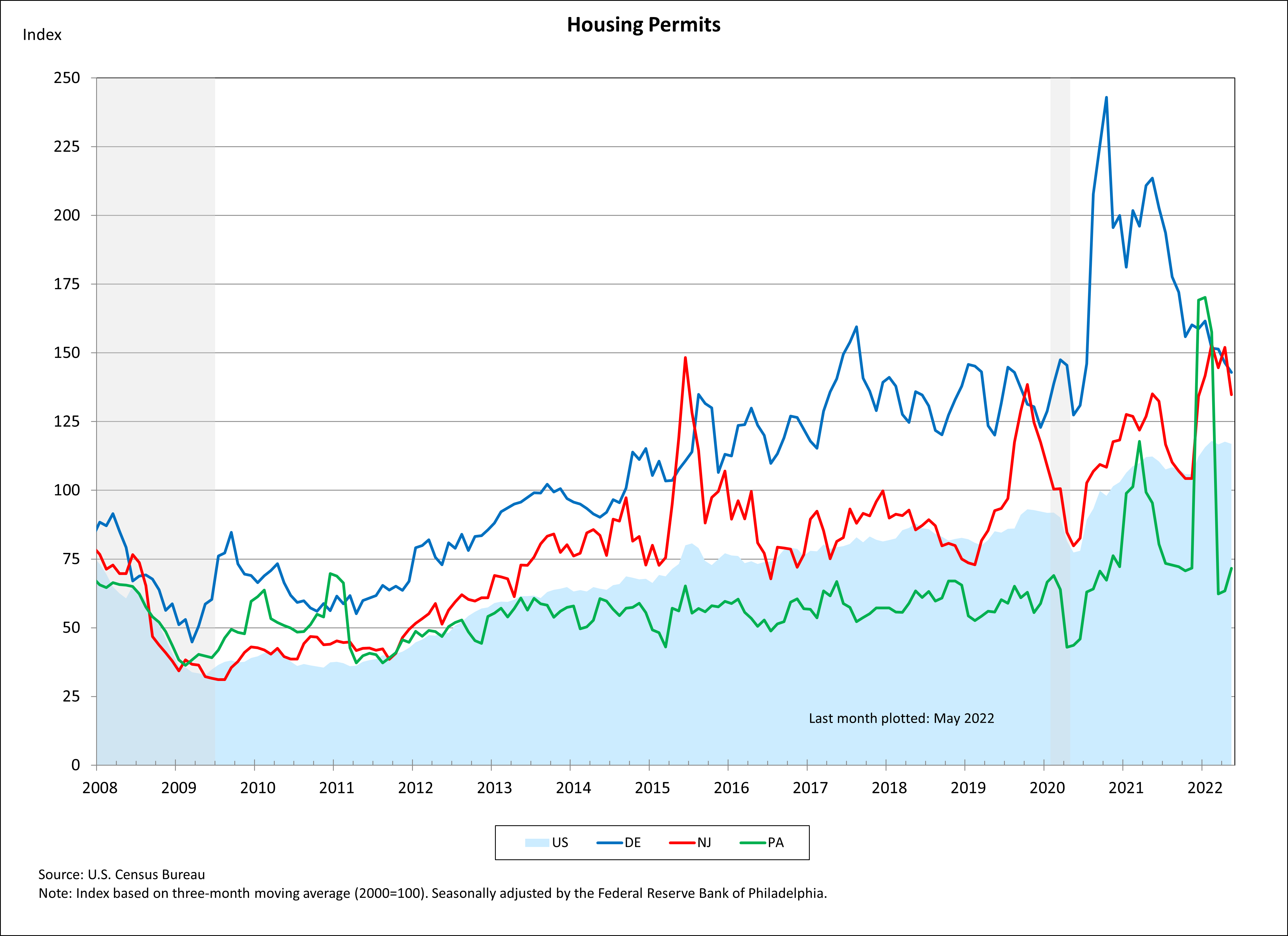 Line chart showing Housing Permits