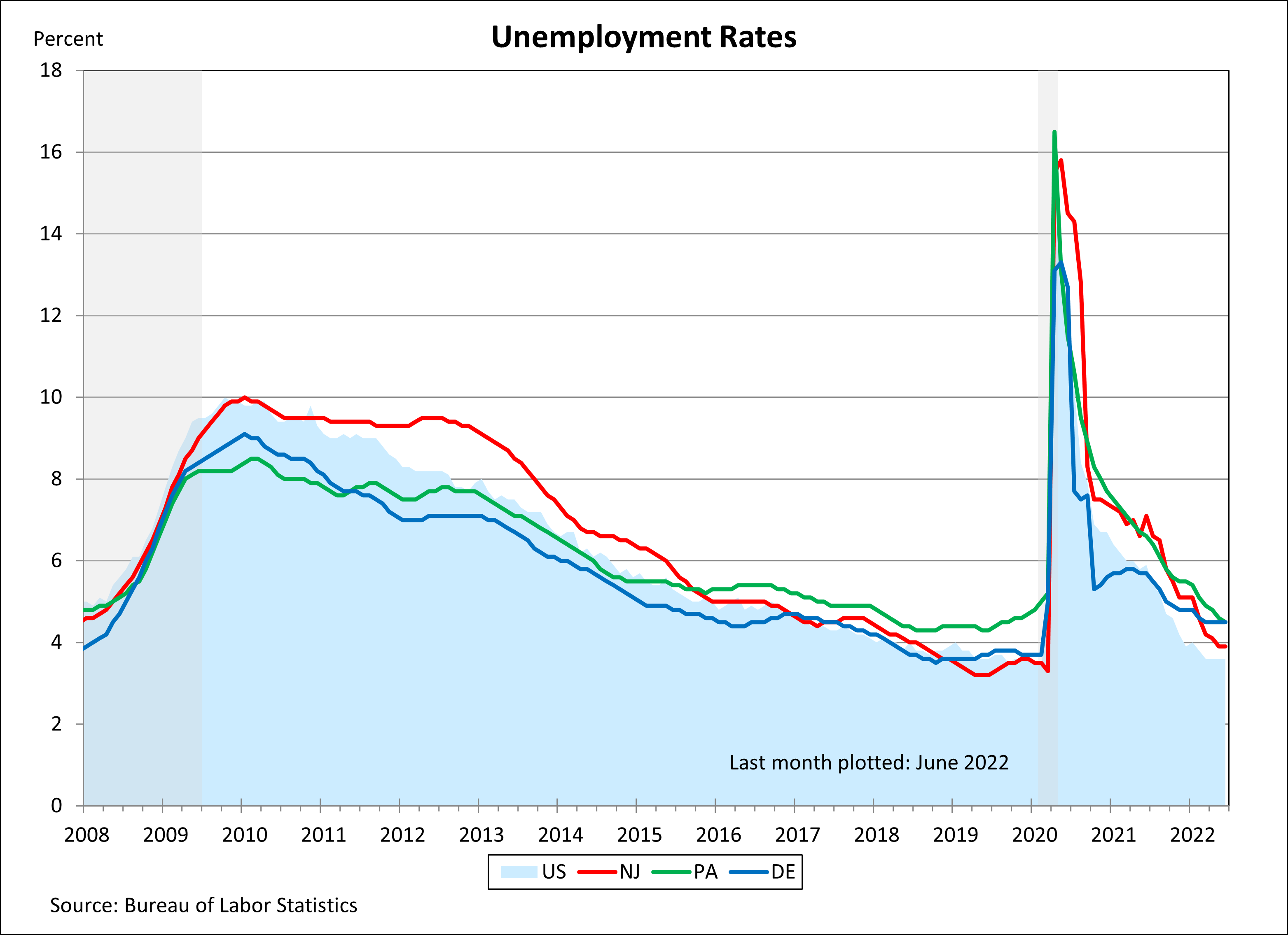 Line chart showing Unemployment Rates